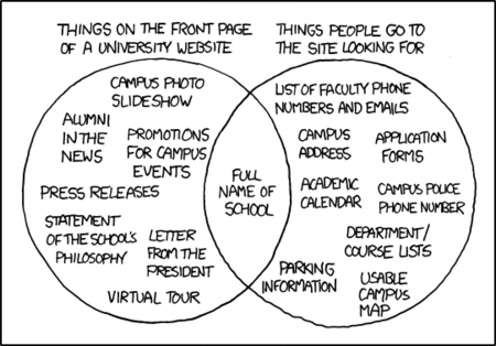 xkcd Web Design Venn Diagram