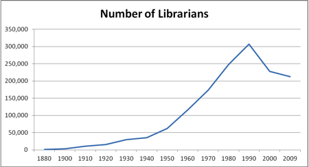 OUP - Number of librarians