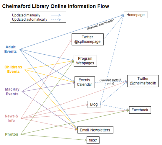 Flowchart of flow of online information