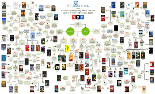 Flowchart for choosing science fiction and fantasy books