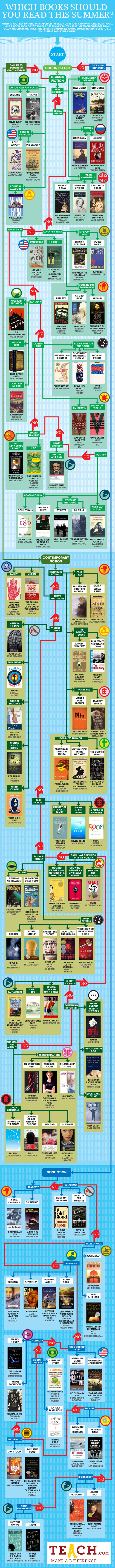 Summer Reading Flow Chart