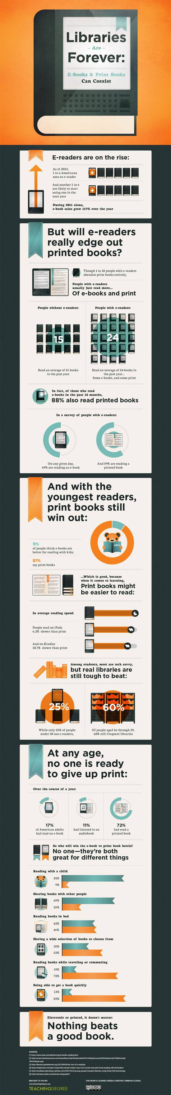 Print vs. Ebook infographic